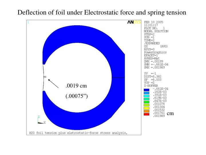 Deflection of foil under Electrostatic force and spring tension
