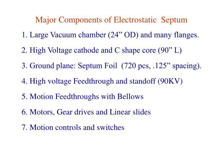 Major Components of Electrostatic  Septum