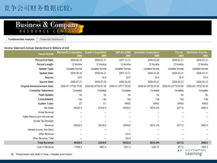 竞争公司财务数据比较: