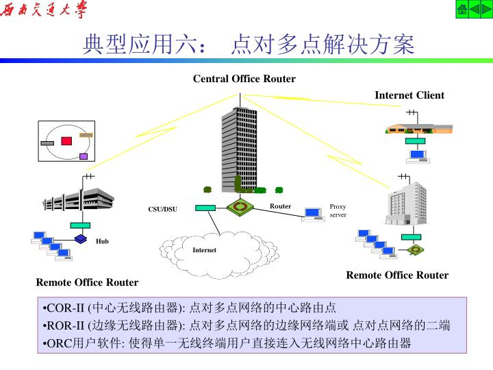 Central Office Router