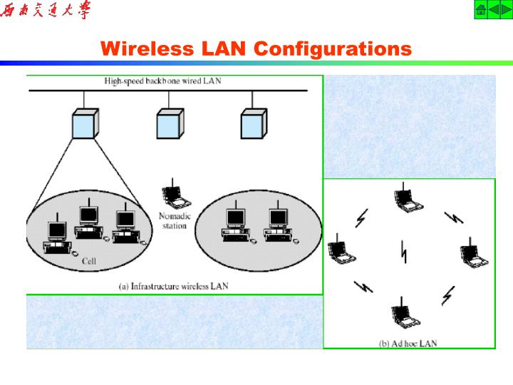 Wireless LAN Configurations