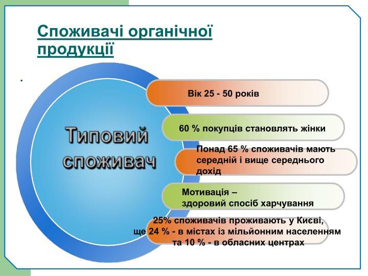 Споживачі органічної