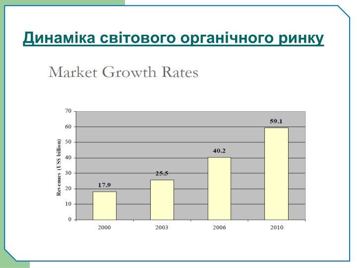 Динаміка світового органічного ринку