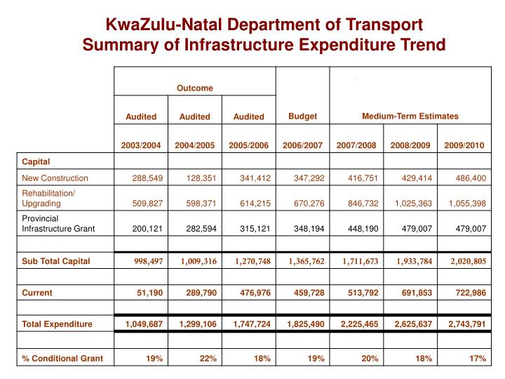 KwaZulu-Natal Department of Transport