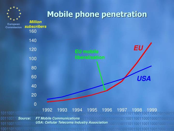 Prisoner war Mobile phone penetration amateur Many