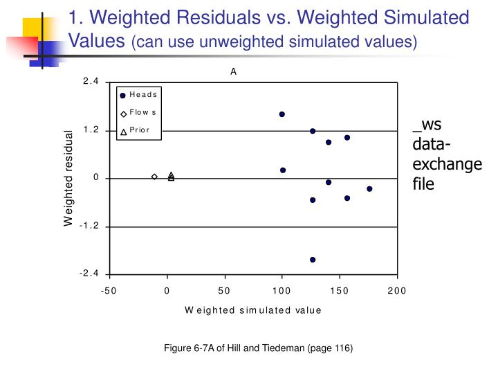 1. Weighted Residuals vs. Weighted Simulated Values