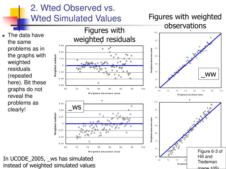 2. Wted Observed vs.