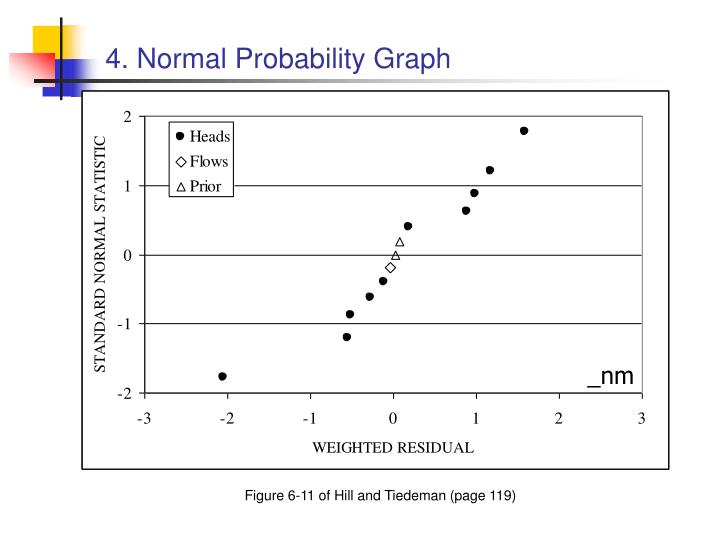 4. Normal Probability Graph