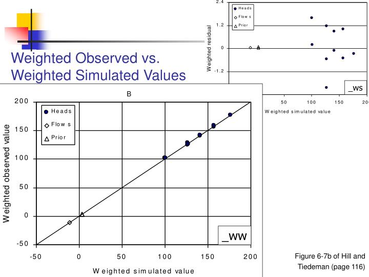 Weighted Observed vs.