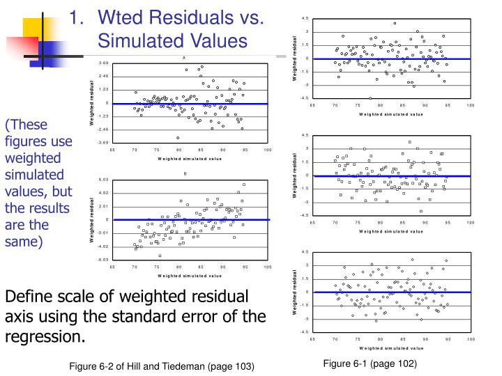 Wted Residuals vs. Simulated Values