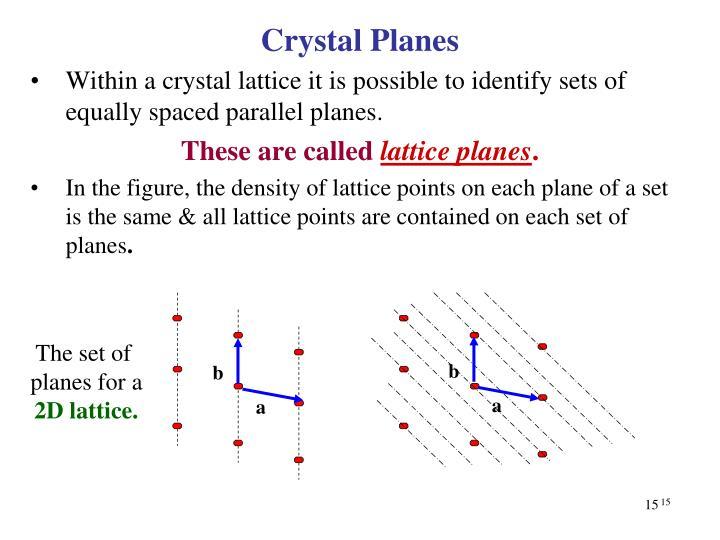 Within a crystal lattice it is possible to identify sets of equally spaced parallel planes.