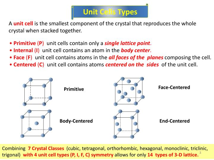 Unit Cells Types
