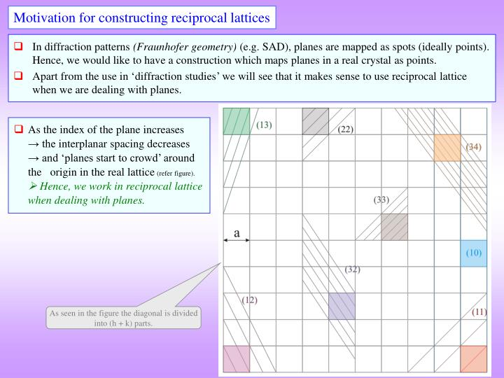 Motivation for constructing reciprocal lattices