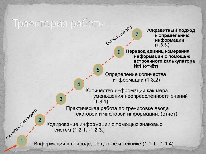 Траектория работы