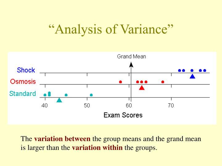 """Analysis of Variance"""