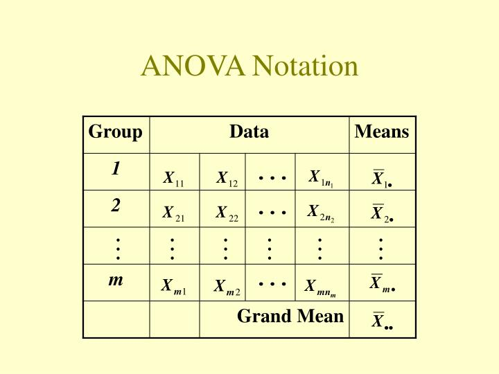 ANOVA Notation