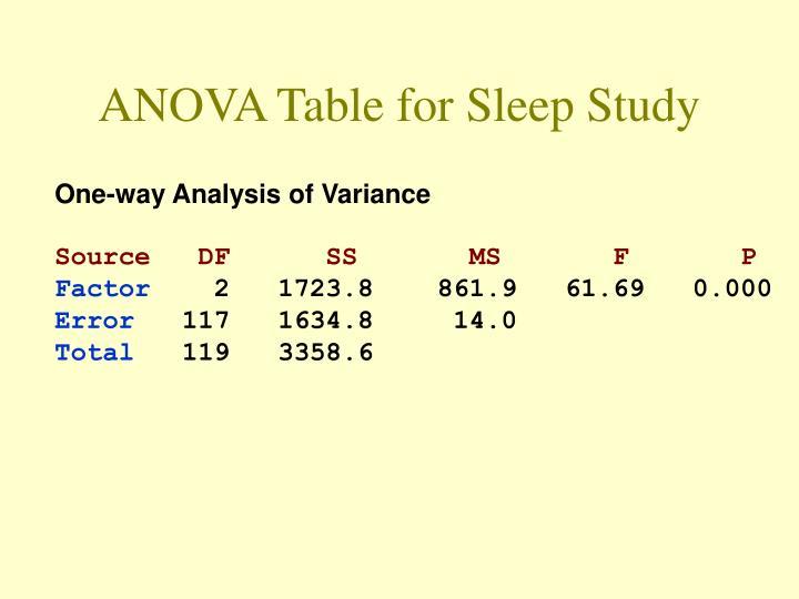 ANOVA Table for Sleep Study