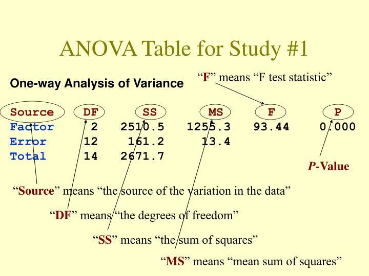 ANOVA Table for Study #1