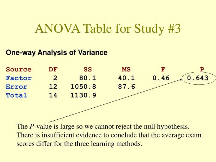 ANOVA Table for Study #3