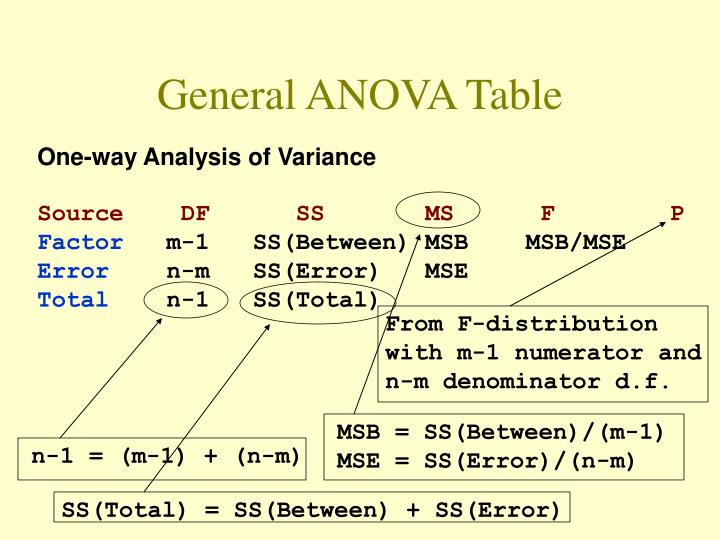 General ANOVA Table