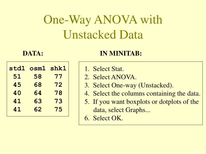 One-Way ANOVA with