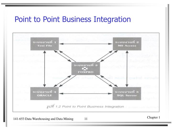 Point to Point Business Integration
