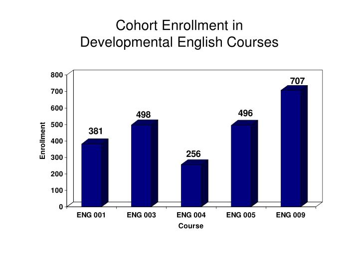 Cohort Enrollment in
