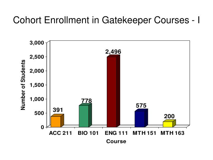 Cohort Enrollment in Gatekeeper Courses - I