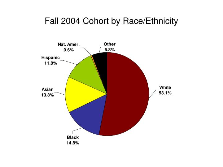 Fall 2004 Cohort by Race/Ethnicity