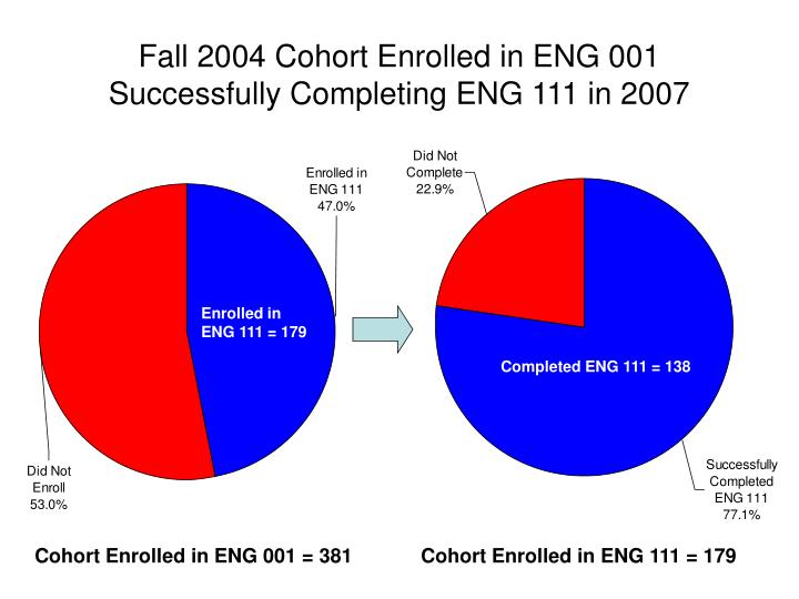 Fall 2004 Cohort Enrolled in ENG 001 Successfully Completing ENG 111 in 2007