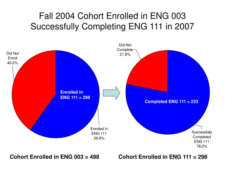 Fall 2004 Cohort Enrolled in ENG 003 Successfully Completing ENG 111 in 2007