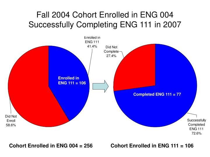 Fall 2004 Cohort Enrolled in ENG 004 Successfully Completing ENG 111 in 2007
