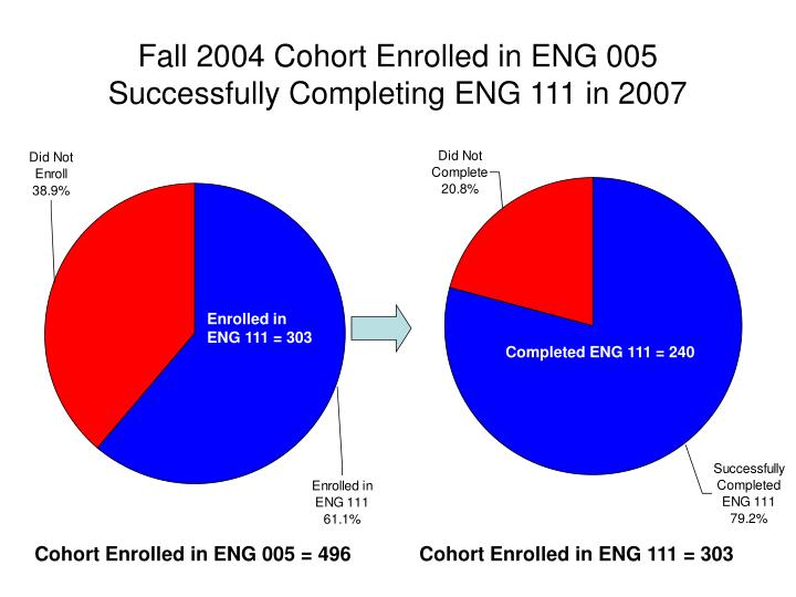 Fall 2004 Cohort Enrolled in ENG 005 Successfully Completing ENG 111 in 2007