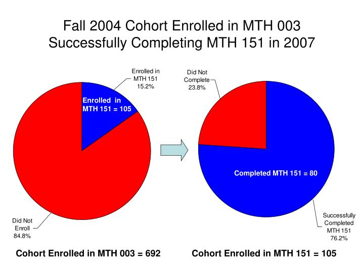 Fall 2004 Cohort Enrolled in MTH 003 Successfully Completing MTH 151 in 2007