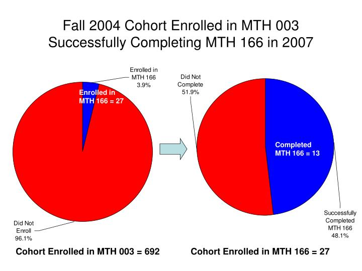 Fall 2004 Cohort Enrolled in MTH 003 Successfully Completing MTH 166 in 2007