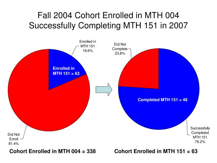 Fall 2004 Cohort Enrolled in MTH 004 Successfully Completing MTH 151 in 2007