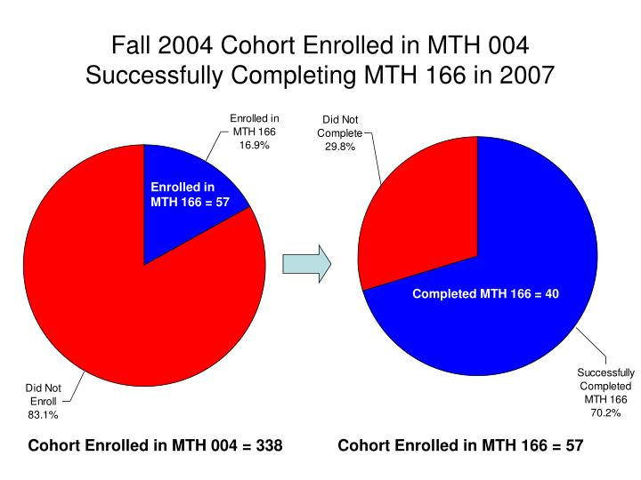 Fall 2004 Cohort Enrolled in MTH 004 Successfully Completing MTH 166 in 2007