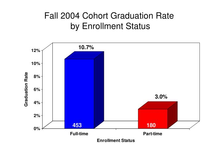 Fall 2004 Cohort Graduation Rate