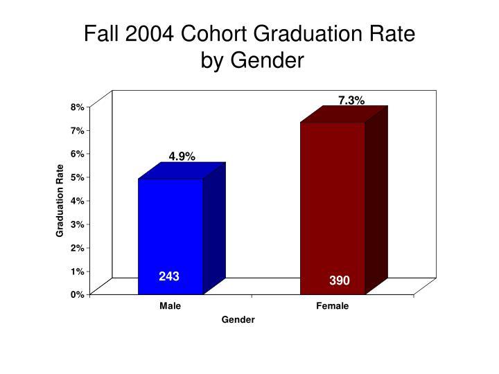 Fall 2004 Cohort Graduation Rate