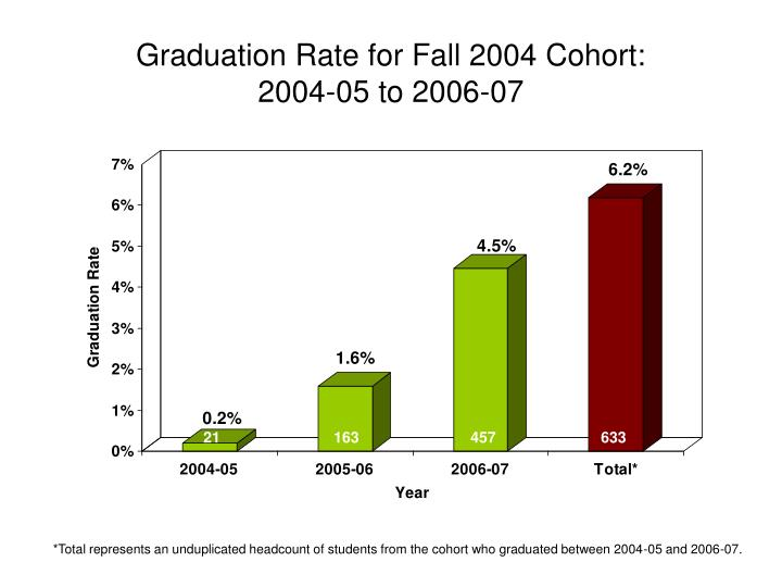Graduation Rate for Fall 2004 Cohort: