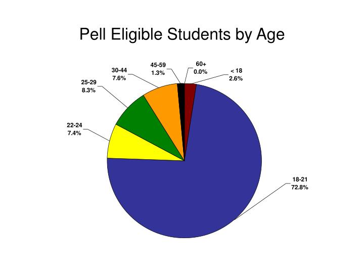 Pell Eligible Students by Age