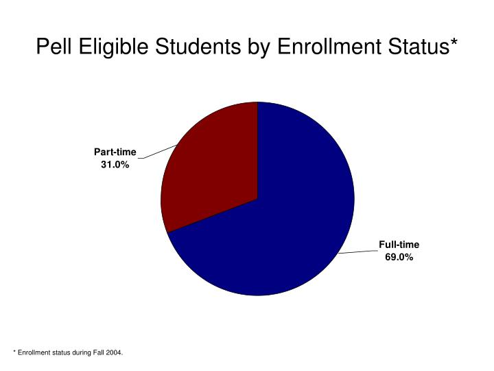 Pell Eligible Students by Enrollment Status*
