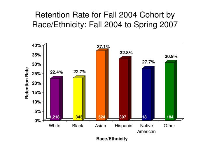 Retention Rate for Fall 2004 Cohort by Race/Ethnicity: Fall 2004 to Spring 2007