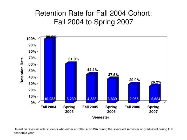 Retention Rate for Fall 2004 Cohort: