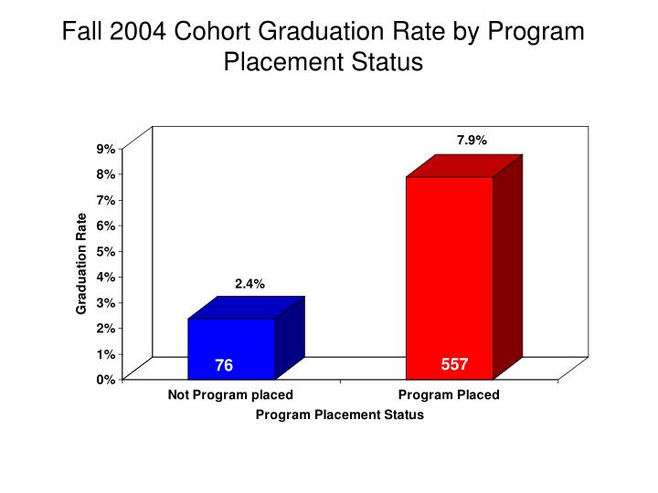 Fall 2004 Cohort Graduation Rate by Program Placement Status
