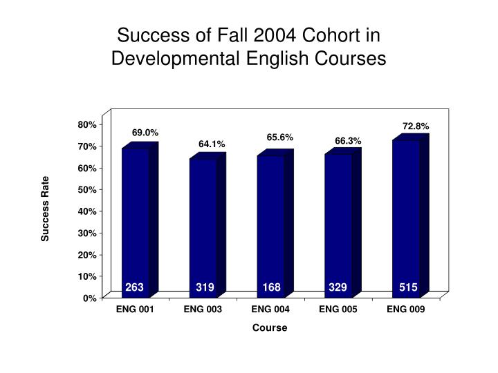 Success of Fall 2004 Cohort in