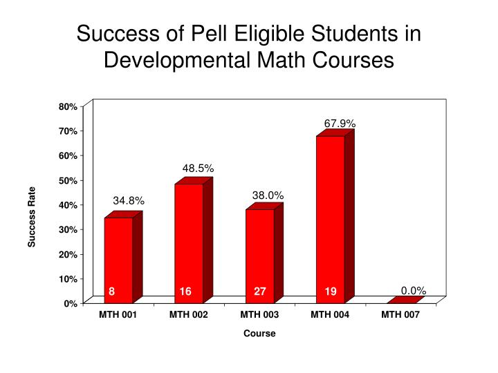 Success of Pell Eligible Students in