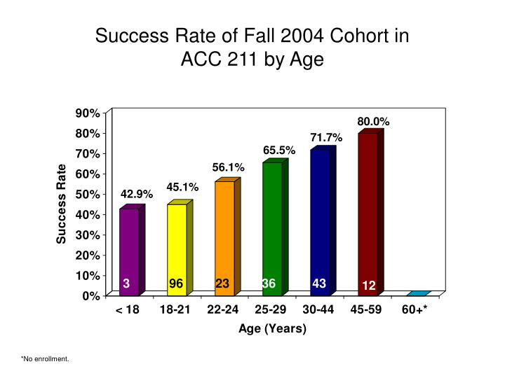 Success Rate of Fall 2004 Cohort in