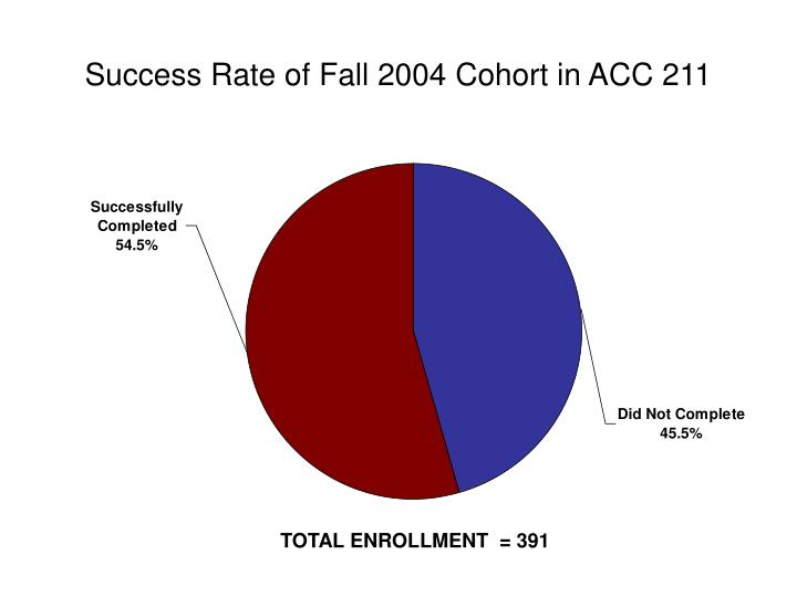 Success Rate of Fall 2004 Cohort in ACC 211