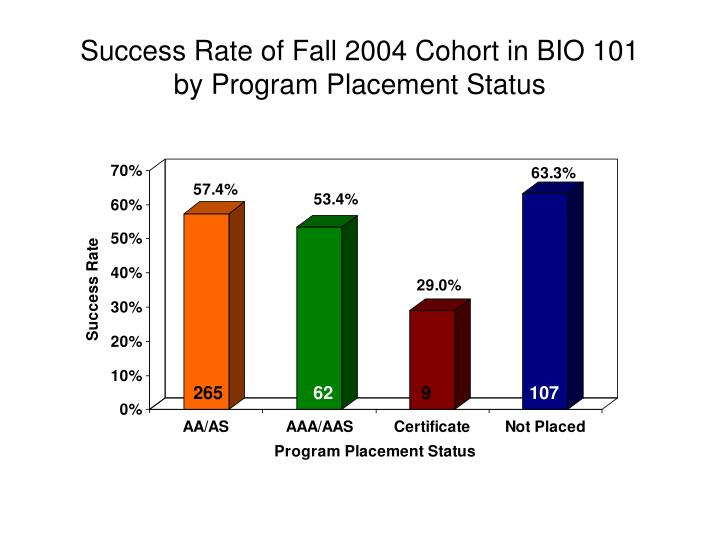 Success Rate of Fall 2004 Cohort in BIO 101